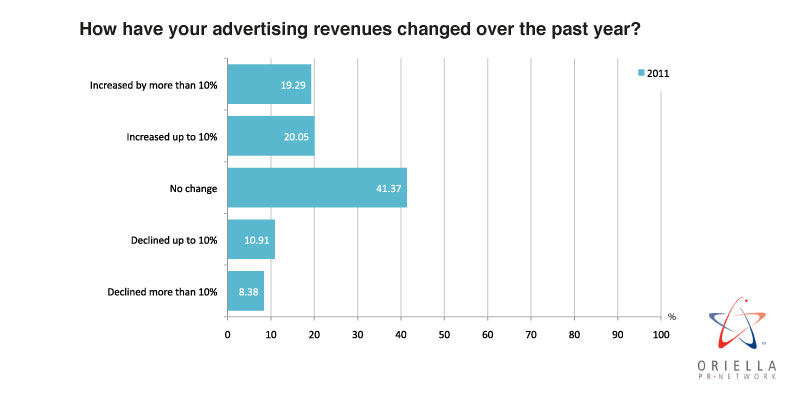 How have your advertising revenues changed over the past year?