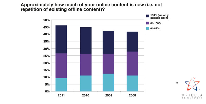 Approximately how much of your online content is new (i.e. not repetition of existing offline content)?