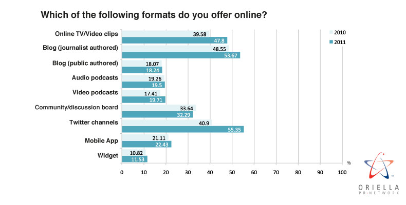 Which of the following formats do you offer online?